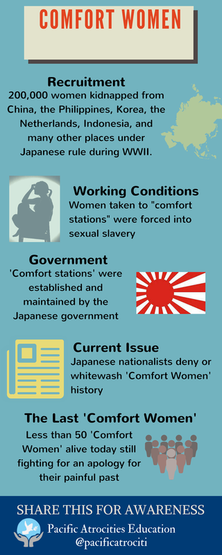 Facts on Comfort Women: recruitment, working conditions, government, current issues, the last comfort women.