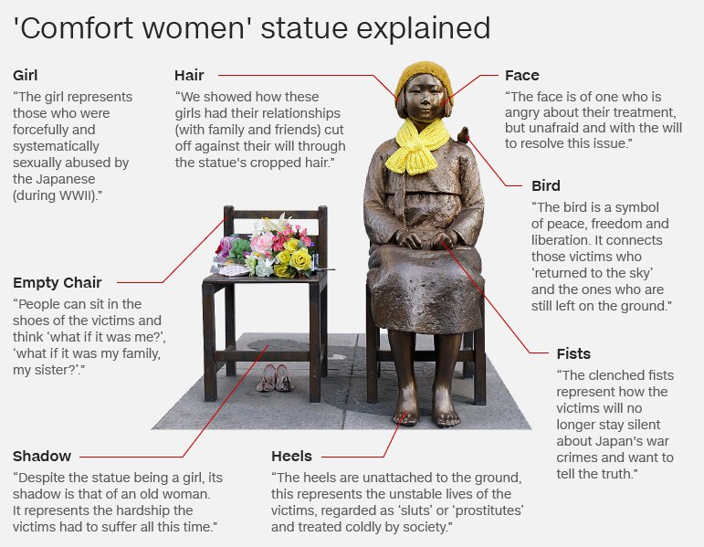 Comfort women statue explained: girl, hair, face, bird, fists, empty chair, shadow, heels.